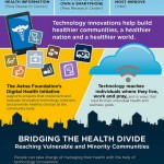 Healthcare and Technology Combine to Promote Better Health in the Minority Population